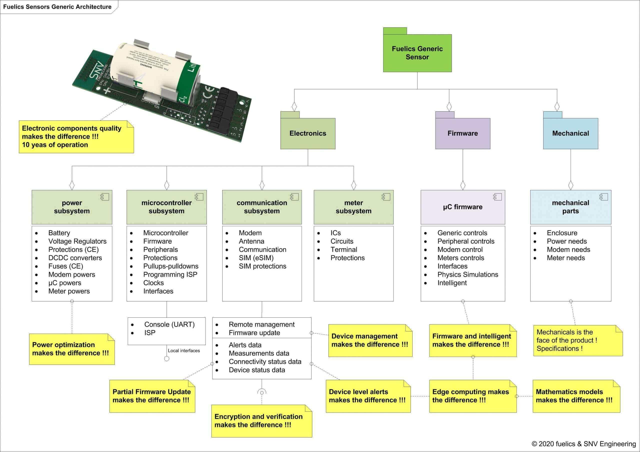 fuelics sensors generic architecture